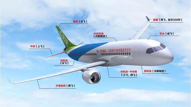 波音737机身分段供应商 作为c919最关键的部件发动机是cfm公司